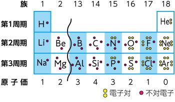 電気 陰性 度 表